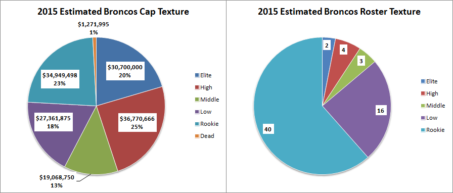 2015-broncos-texture-estimate